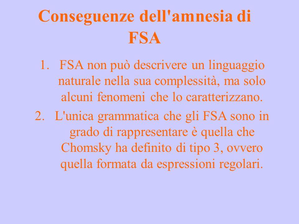 Conseguenze dell'amnesia di FSA 1.FSA non può descrivere un linguaggio naturale nella sua complessità, ma solo alcuni fenomeni che lo caratterizzano.
