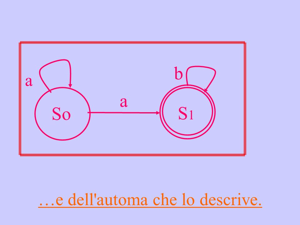 …e dell automa che lo descrive. a So a S1S1 b