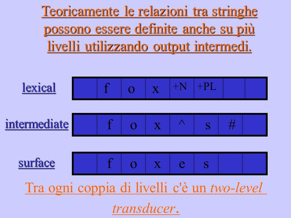 Teoricamente le relazioni tra stringhe possono essere definite anche su più livelli utilizzando output intermedi. f o x +N+PL fox^ s # foxeslexical in