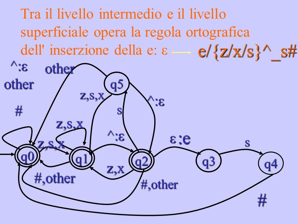 Tra il livello intermedio e il livello superficiale opera la regola ortografica dell' inserzione della e: ε e/{z/x/s}^_s# q4 q3 q5 q1 q2 q0 ^:ε other