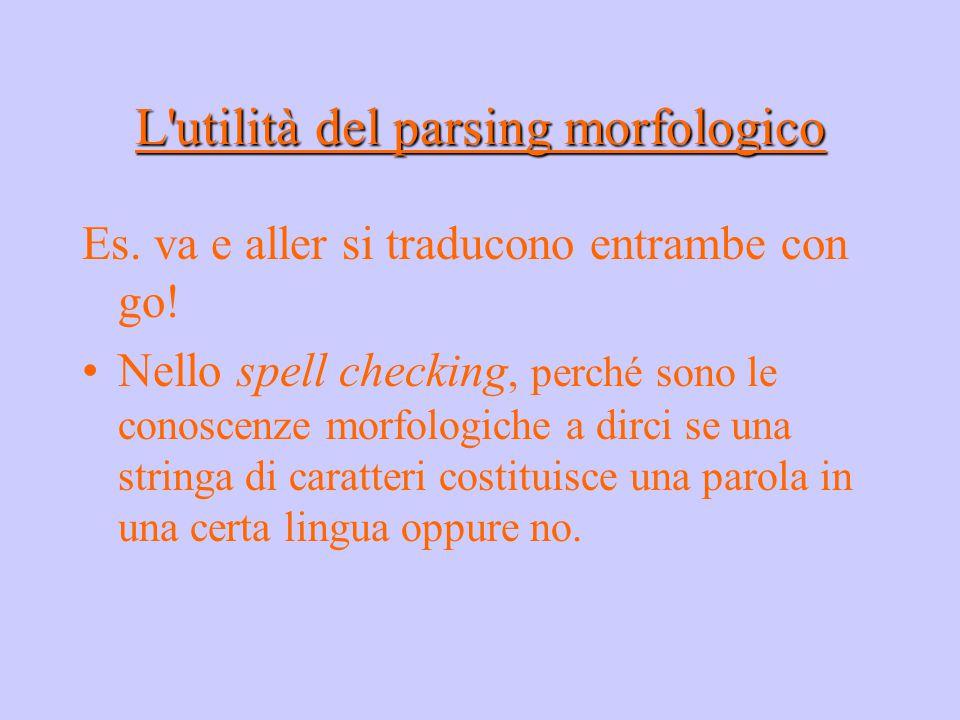 L'utilità del parsing morfologico Es. va e aller si traducono entrambe con go! Nello spell checking, perché sono le conoscenze morfologiche a dirci se