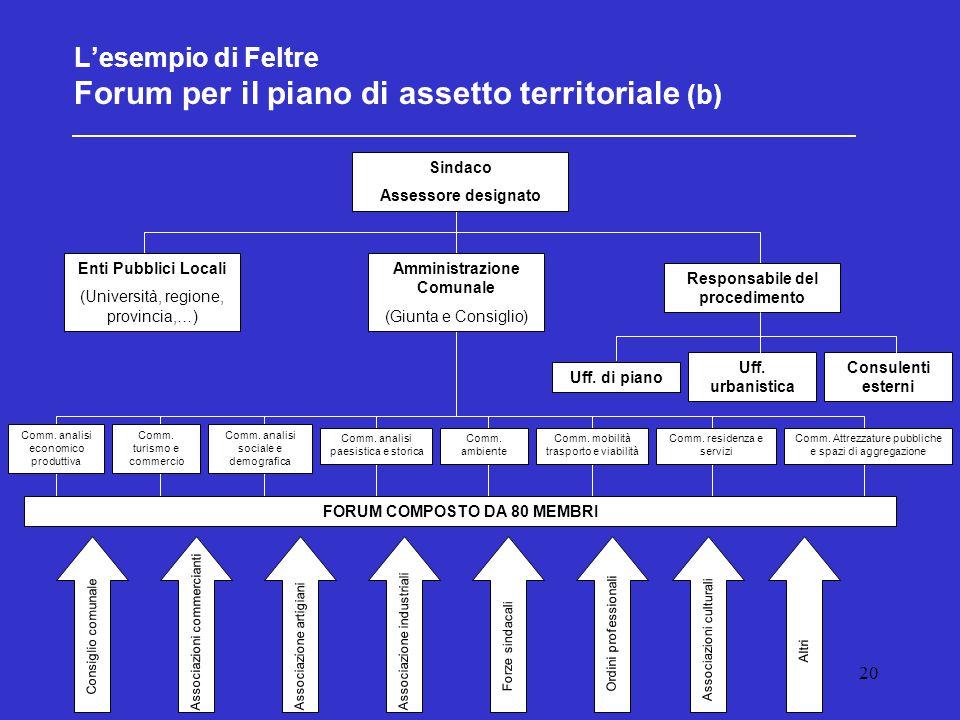 20 L'esempio di Feltre Forum per il piano di assetto territoriale (b) Sindaco Assessore designato Responsabile del procedimento Amministrazione Comuna