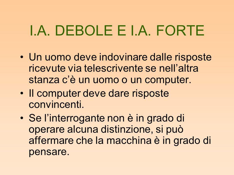 I.A. DEBOLE E I.A. FORTE Un uomo deve indovinare dalle risposte ricevute via telescrivente se nell'altra stanza c'è un uomo o un computer. Il computer