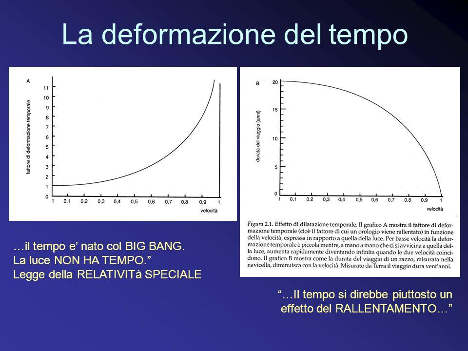 La deformazione del tempo …Il tempo si direbbe piuttosto un effetto del RALLENTAMENTO… …il tempo e' nato col BIG BANG.