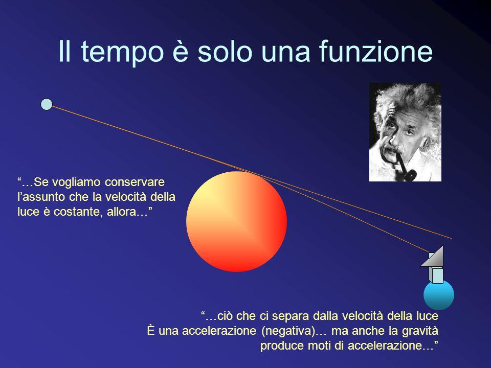Il tempo è solo una funzione …Se vogliamo conservare l'assunto che la velocità della luce è costante, allora… …ciò che ci separa dalla velocità della luce È una accelerazione (negativa)… ma anche la gravità produce moti di accelerazione…