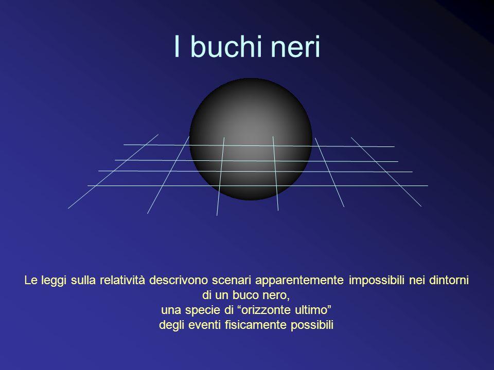 I buchi neri Le leggi sulla relatività descrivono scenari apparentemente impossibili nei dintorni di un buco nero, una specie di orizzonte ultimo degli eventi fisicamente possibili