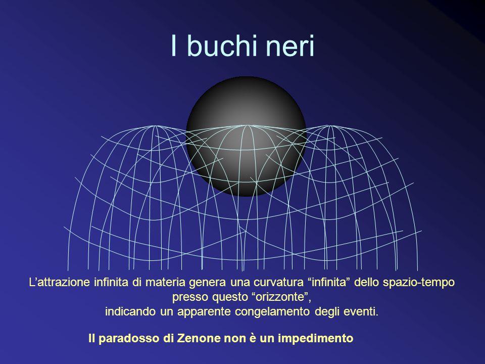 I buchi neri Il paradosso di Zenone non è un impedimento L'attrazione infinita di materia genera una curvatura infinita dello spazio-tempo presso questo orizzonte , indicando un apparente congelamento degli eventi.