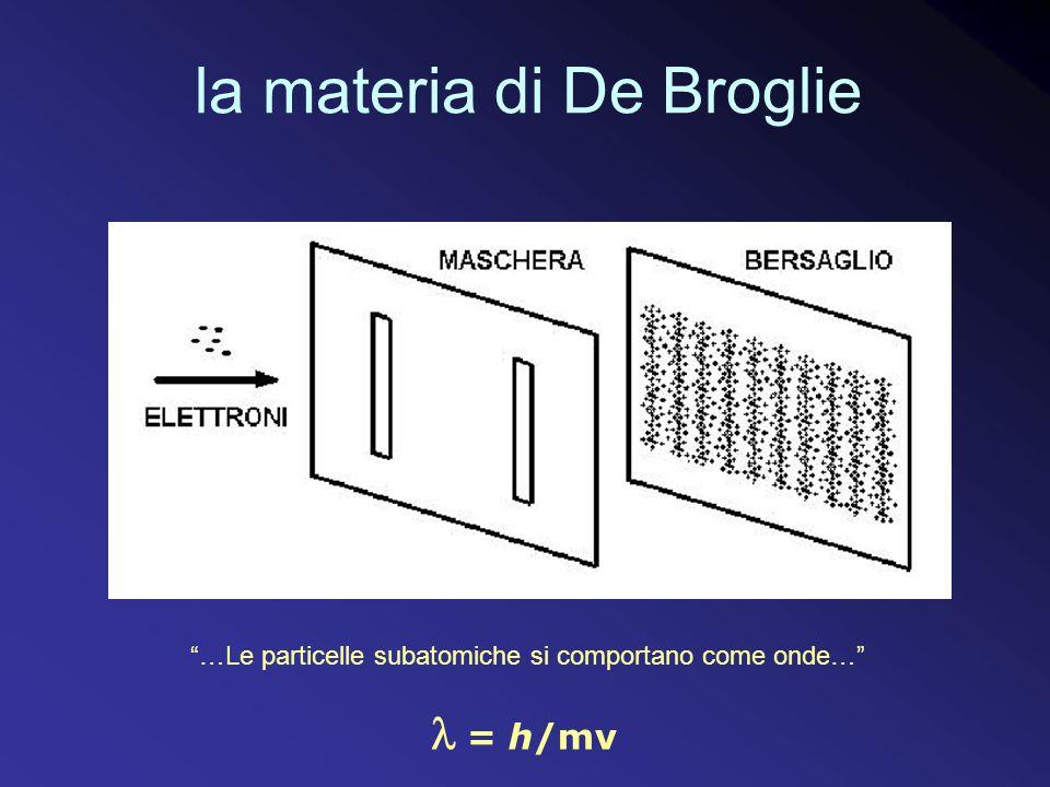la materia di De Broglie …Le particelle subatomiche si comportano come onde… = h/mv