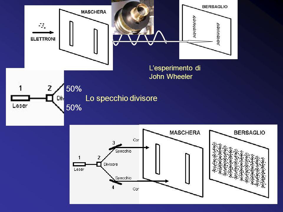 L'esperimento di Mandel L'esperimento di John Wheeler 50% Lo specchio divisore 50%