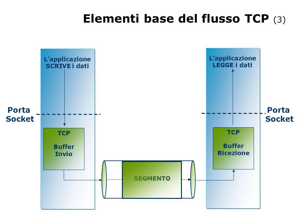 Segmento TCP porta sorg.# porta dest.