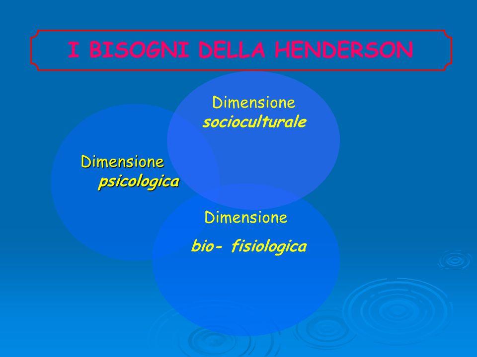 Dimensione psicologica I BISOGNI DELLA HENDERSON Dimensione bio- fisiologica Dimensione socioculturale
