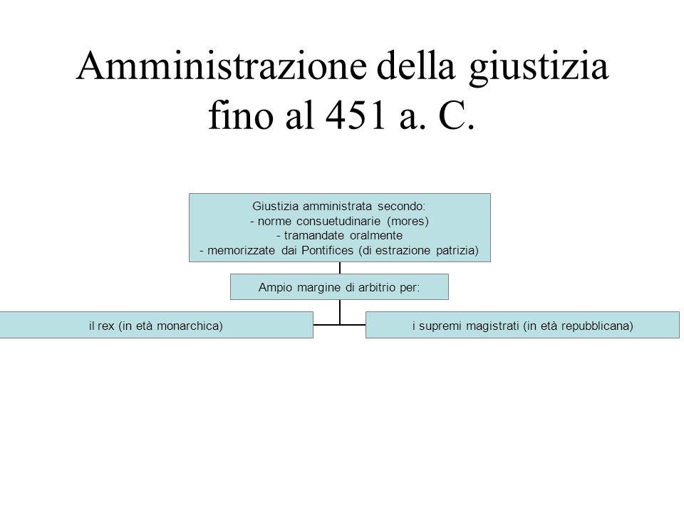 Amministrazione della giustizia fino al 451 a. C. Giustizia amministrata secondo: - norme consuetudinarie (mores) - tramandate oralmente - memorizzate