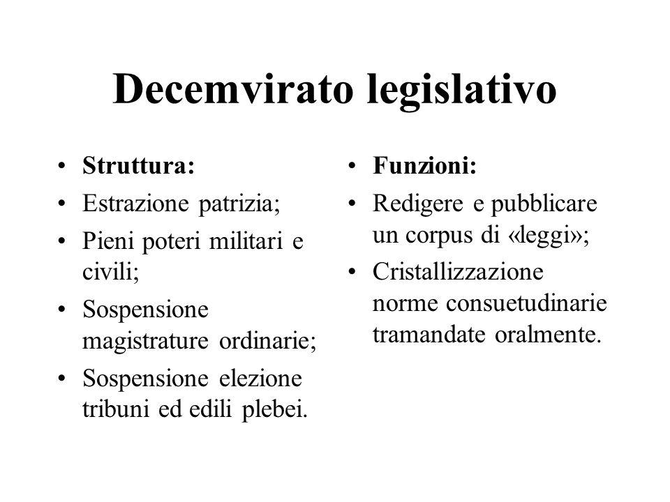 Decemvirato legislativo Struttura: Estrazione patrizia; Pieni poteri militari e civili; Sospensione magistrature ordinarie; Sospensione elezione tribu