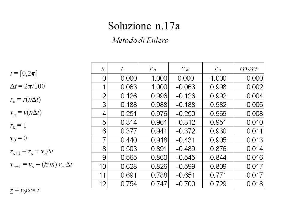 Soluzione n.17a Metodo di Eulero t = [0,2  ]  t = 2  /100 r n = r(n  t) v n = v(n  t) r 0 = 1 v 0 = 0 r n+1 = r n + v n  t v n+1 = v n  (k/m) r n  t r = r 0 cos t