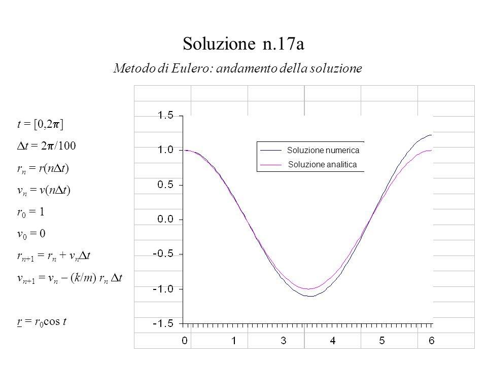 Soluzione n.17a Metodo di Eulero: andamento della soluzione Soluzione numerica Soluzione analitica t = [0,2  ]  t = 2  /100 r n = r(n  t) v n = v(n  t) r 0 = 1 v 0 = 0 r n+1 = r n + v n  t v n+1 = v n  (k/m) r n  t r = r 0 cos t