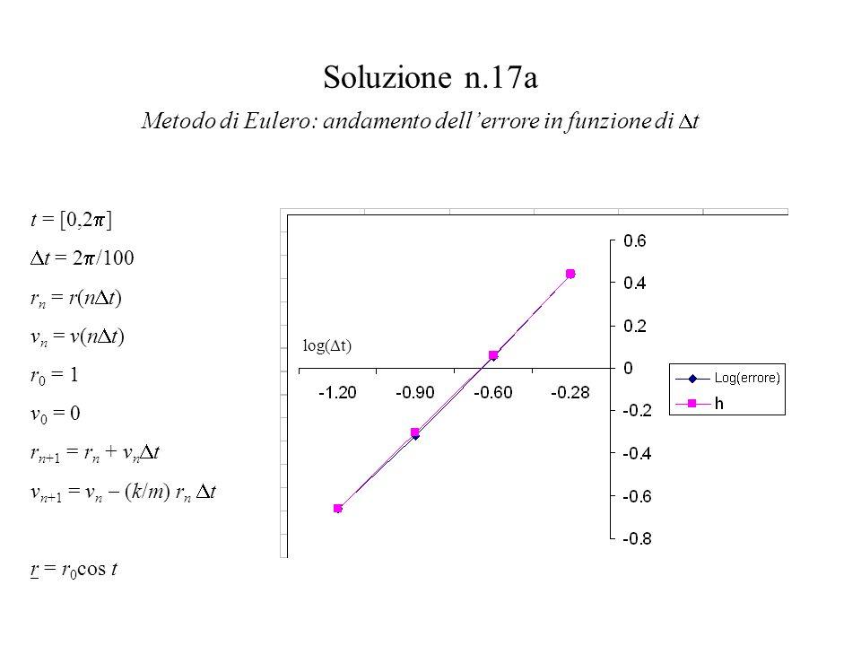 Soluzione n.17a Metodo di Eulero: andamento dell'errore in funzione di  t log(  t) t = [0,2  ]  t = 2  /100 r n = r(n  t) v n = v(n  t) r 0 = 1 v 0 = 0 r n+1 = r n + v n  t v n+1 = v n  (k/m) r n  t r = r 0 cos t