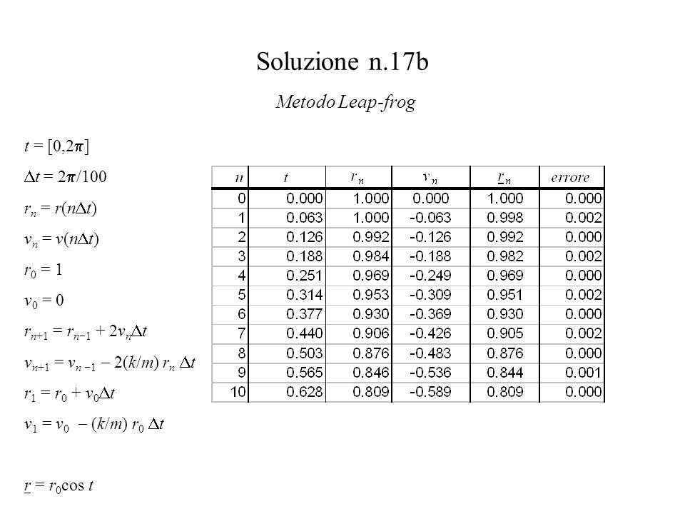 Soluzione n.17b Metodo Leap-frog t = [0,2  ]  t = 2  /100 r n = r(n  t) v n = v(n  t) r 0 = 1 v 0 = 0 r n+1 = r n  1 + 2v n  t v n+1 = v n  1  2(k/m) r n  t r 1 = r 0 + v 0  t v 1 = v 0  (k/m) r 0  t r = r 0 cos t