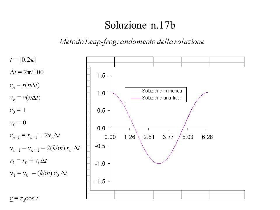 Soluzione n.17b Metodo Leap-frog: andamento della soluzione t = [0,2  ]  t = 2  /100 r n = r(n  t) v n = v(n  t) r 0 = 1 v 0 = 0 r n+1 = r n  1 + 2v n  t v n+1 = v n  1  2(k/m) r n  t r 1 = r 0 + v 0  t v 1 = v 0  (k/m) r 0  t r = r 0 cos t