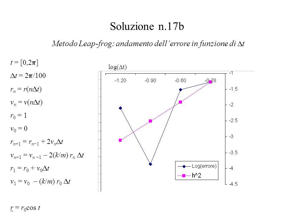 Soluzione n.17b Metodo Leap-frog: andamento dell'errore in funzione di  t log(  t) t = [0,2  ]  t = 2  /100 r n = r(n  t) v n = v(n  t) r 0 = 1