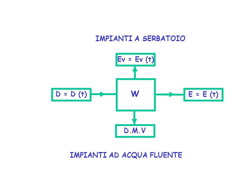 IMPIANTI AD ACQUA FLUENTE IMPIANTI A SERBATOIO D = D (t) W D.M.V E = E (t) Ev = Ev (t)