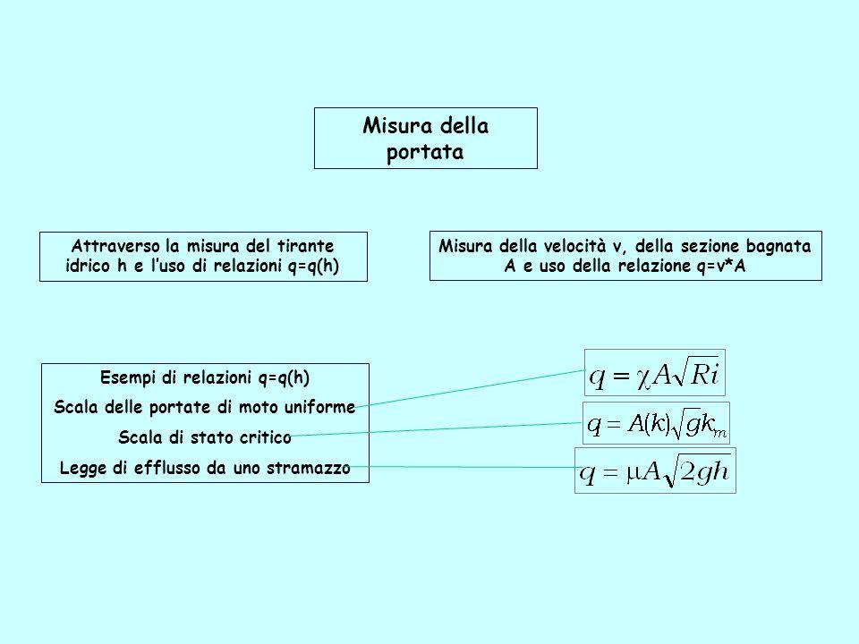 Misura della portata Misura della velocità v, della sezione bagnata A e uso della relazione q=v*A Attraverso la misura del tirante idrico h e l'uso di relazioni q=q(h) Esempi di relazioni q=q(h) Scala delle portate di moto uniforme Scala di stato critico Legge di efflusso da uno stramazzo