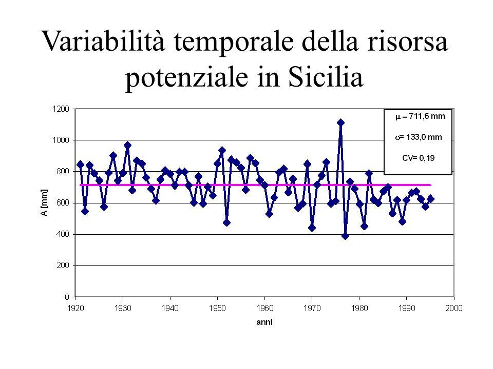 Variabilità temporale della risorsa potenziale in Sicilia