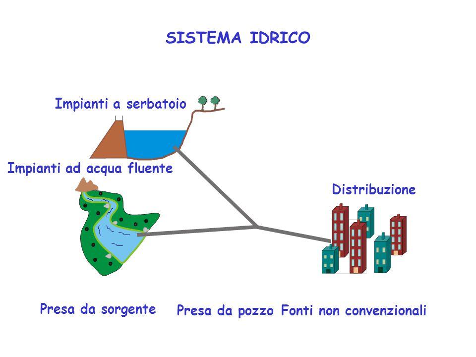 Impianti a serbatoio Impianti ad acqua fluente Distribuzione Presa da sorgente Presa da pozzoFonti non convenzionali SISTEMA IDRICO
