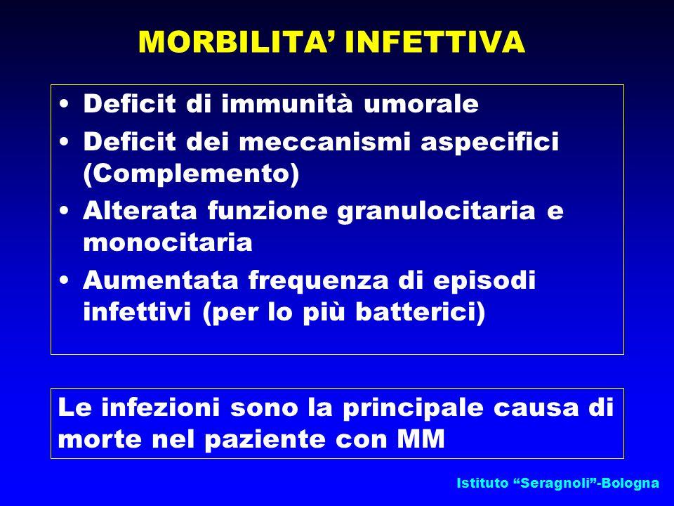 Istituto Seragnoli -Bologna MORBILITA' INFETTIVA Deficit di immunità umorale Deficit dei meccanismi aspecifici (Complemento) Alterata funzione granulocitaria e monocitaria Aumentata frequenza di episodi infettivi (per lo più batterici) Le infezioni sono la principale causa di morte nel paziente con MM