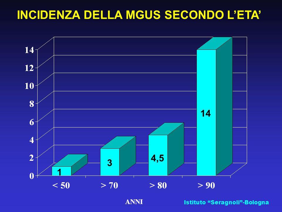 ANNI INCIDENZA DELLA MGUS SECONDO L'ETA' 1 3 4,5 14 Istituto Seragnoli -Bologna