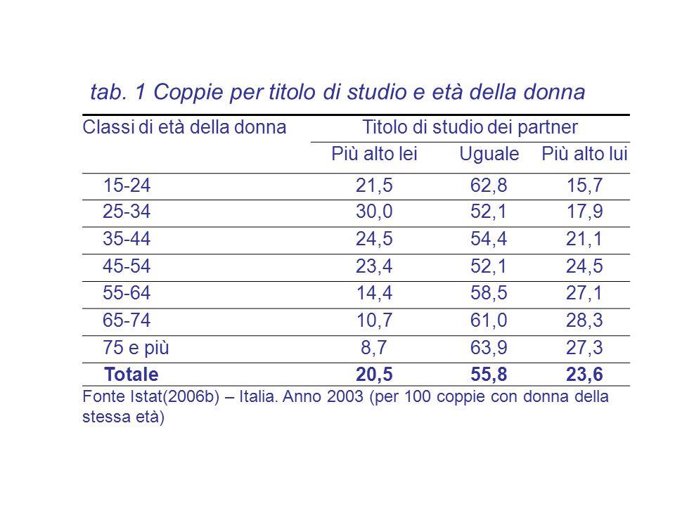 tab. 1 Coppie per titolo di studio e età della donna Titolo di studio dei partnerClassi di età della donna Più alto luiUgualePiù alto lei 15,762,821,5