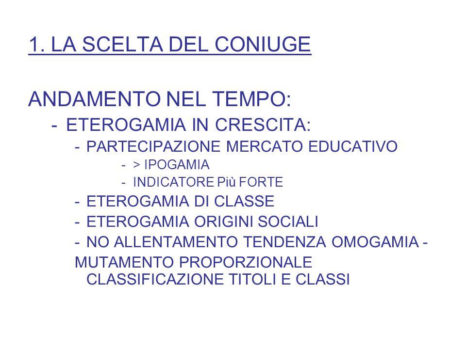 1. LA SCELTA DEL CONIUGE ANDAMENTO NEL TEMPO: -ETEROGAMIA IN CRESCITA: -PARTECIPAZIONE MERCATO EDUCATIVO -> IPOGAMIA -INDICATORE Più FORTE -ETEROGAMIA
