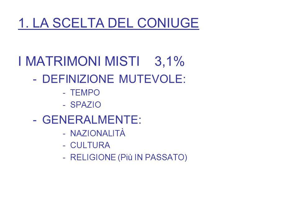 1. LA SCELTA DEL CONIUGE I MATRIMONI MISTI 3,1% -DEFINIZIONE MUTEVOLE: -TEMPO -SPAZIO -GENERALMENTE: -NAZIONALITÀ -CULTURA -RELIGIONE (Più IN PASSATO)