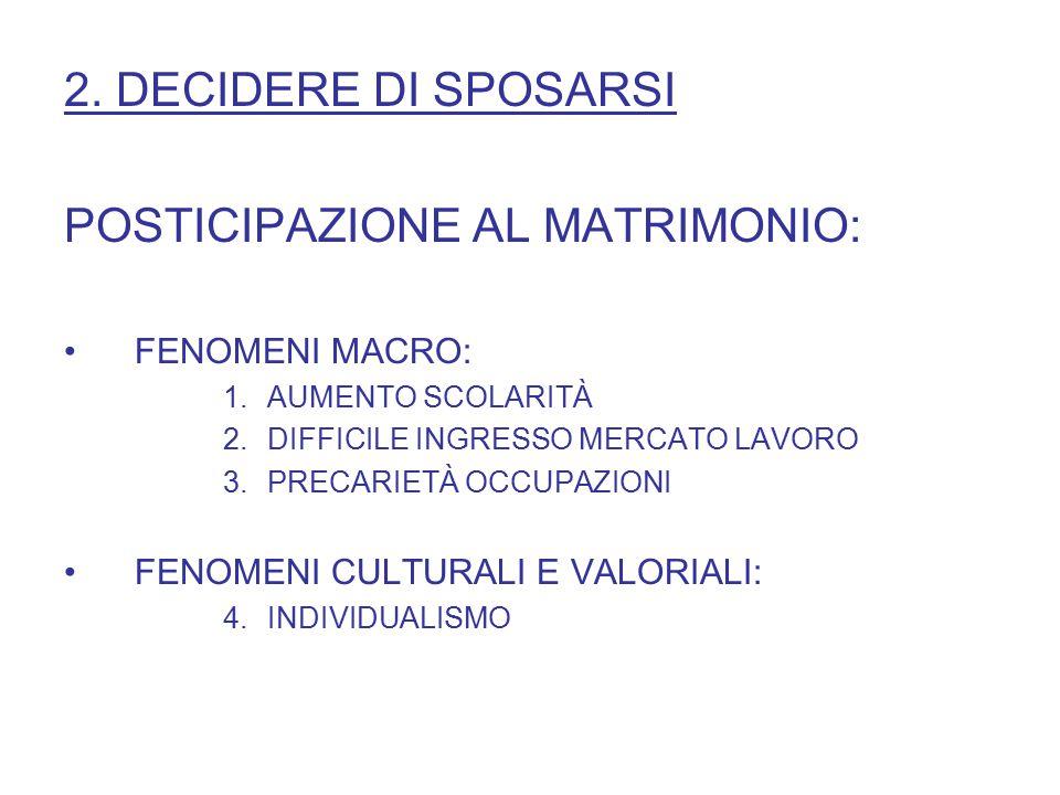 2. DECIDERE DI SPOSARSI POSTICIPAZIONE AL MATRIMONIO: FENOMENI MACRO: 1.AUMENTO SCOLARITÀ 2.DIFFICILE INGRESSO MERCATO LAVORO 3.PRECARIETÀ OCCUPAZIONI