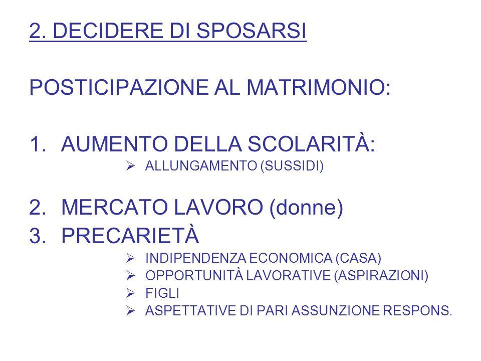 2. DECIDERE DI SPOSARSI POSTICIPAZIONE AL MATRIMONIO: 1.AUMENTO DELLA SCOLARITÀ:  ALLUNGAMENTO (SUSSIDI) 2.MERCATO LAVORO (donne) 3.PRECARIETÀ  INDI