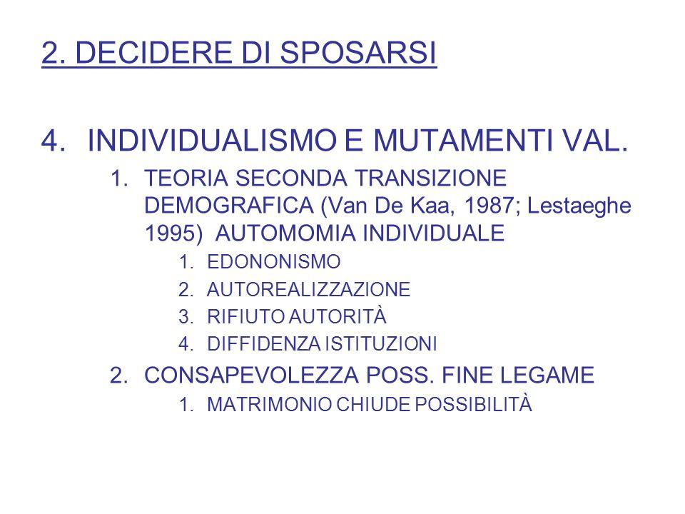 2. DECIDERE DI SPOSARSI 4.INDIVIDUALISMO E MUTAMENTI VAL. 1.TEORIA SECONDA TRANSIZIONE DEMOGRAFICA (Van De Kaa, 1987; Lestaeghe 1995) AUTOMOMIA INDIVI