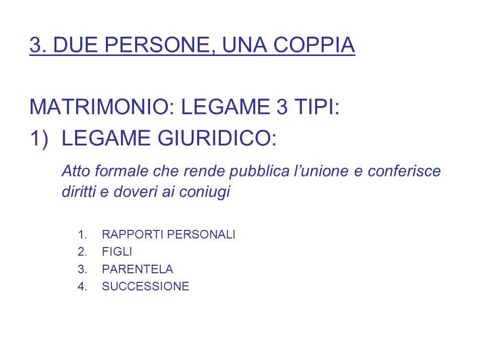 3. DUE PERSONE, UNA COPPIA MATRIMONIO: LEGAME 3 TIPI: 1)LEGAME GIURIDICO: Atto formale che rende pubblica l'unione e conferisce diritti e doveri ai co
