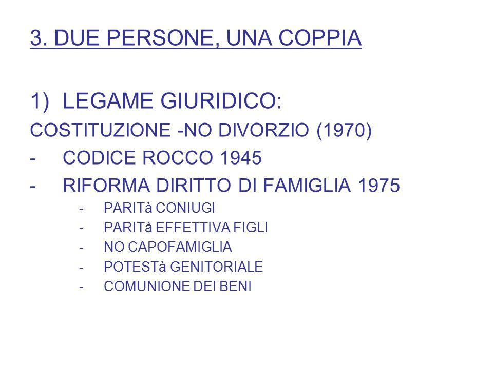 3. DUE PERSONE, UNA COPPIA 1)LEGAME GIURIDICO: COSTITUZIONE -NO DIVORZIO (1970) -CODICE ROCCO 1945 -RIFORMA DIRITTO DI FAMIGLIA 1975 -PARITà CONIUGI -