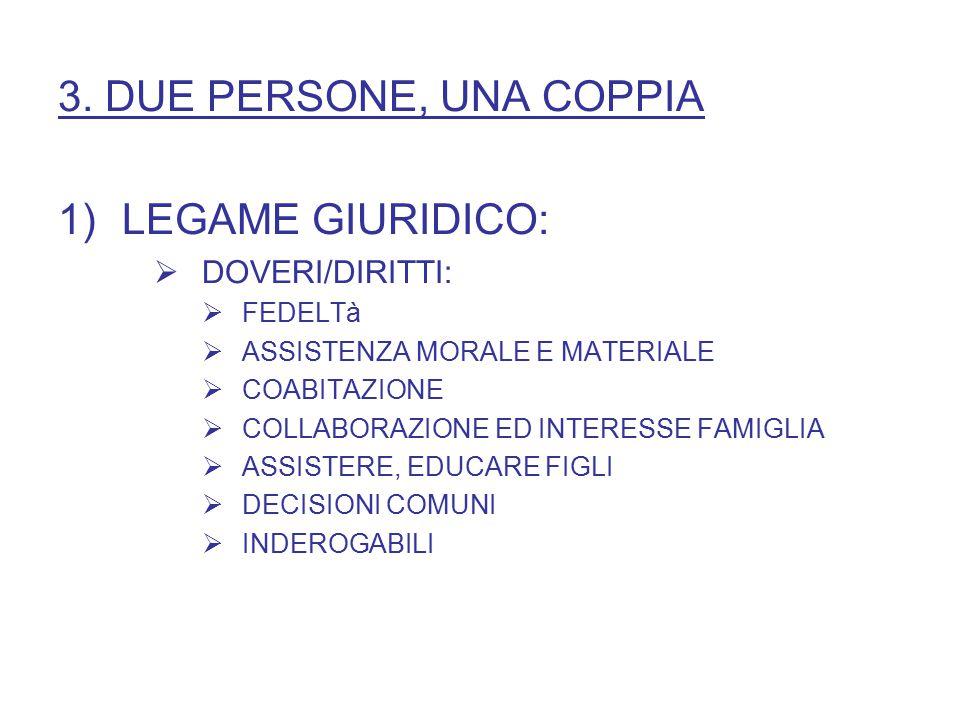 3. DUE PERSONE, UNA COPPIA 1)LEGAME GIURIDICO:  DOVERI/DIRITTI:  FEDELTà  ASSISTENZA MORALE E MATERIALE  COABITAZIONE  COLLABORAZIONE ED INTERESS