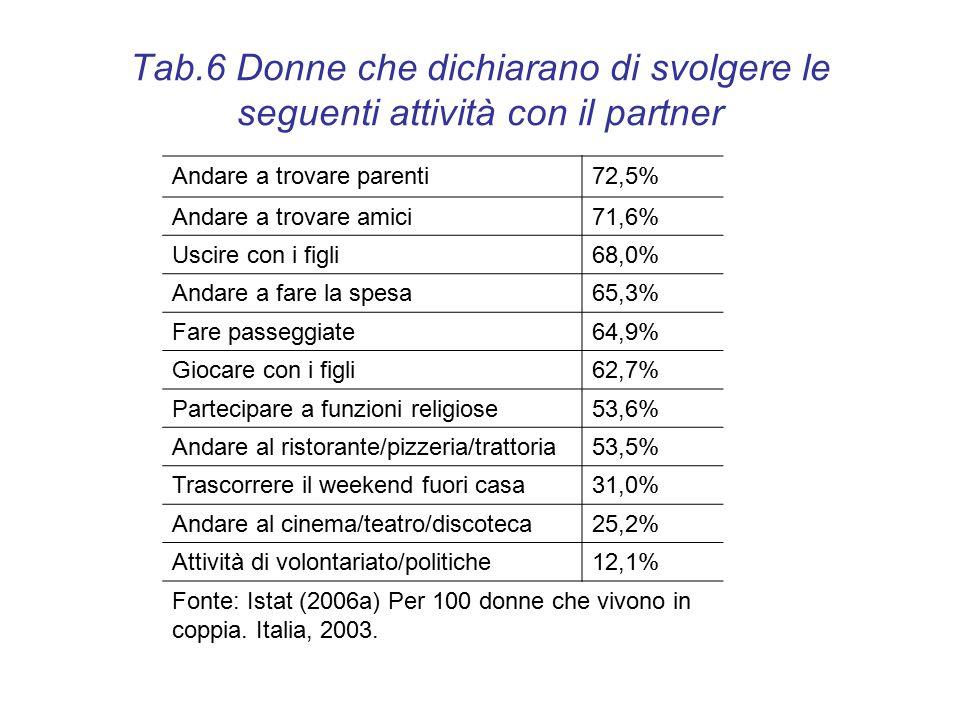 Tab.6 Donne che dichiarano di svolgere le seguenti attività con il partner Andare a trovare parenti72,5% Andare a trovare amici71,6% Uscire con i figli68,0% Andare a fare la spesa65,3% Fare passeggiate64,9% Giocare con i figli62,7% Partecipare a funzioni religiose53,6% Andare al ristorante/pizzeria/trattoria53,5% Trascorrere il weekend fuori casa31,0% Andare al cinema/teatro/discoteca25,2% Attività di volontariato/politiche12,1% Fonte: Istat (2006a) Per 100 donne che vivono in coppia.