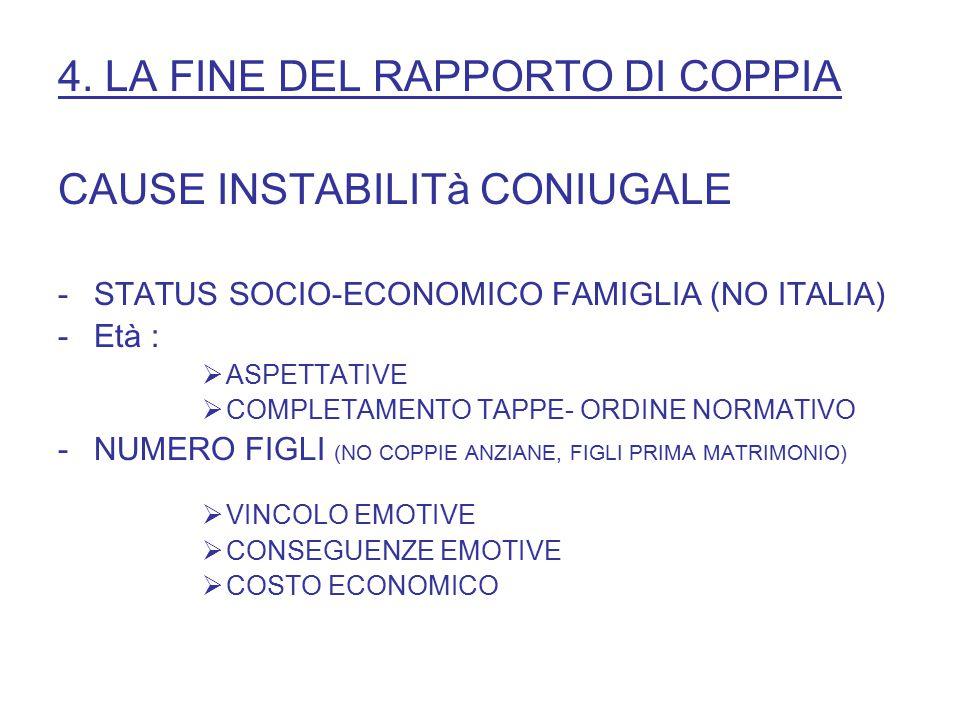 4. LA FINE DEL RAPPORTO DI COPPIA CAUSE INSTABILITà CONIUGALE -STATUS SOCIO-ECONOMICO FAMIGLIA (NO ITALIA) -Età :  ASPETTATIVE  COMPLETAMENTO TAPPE-