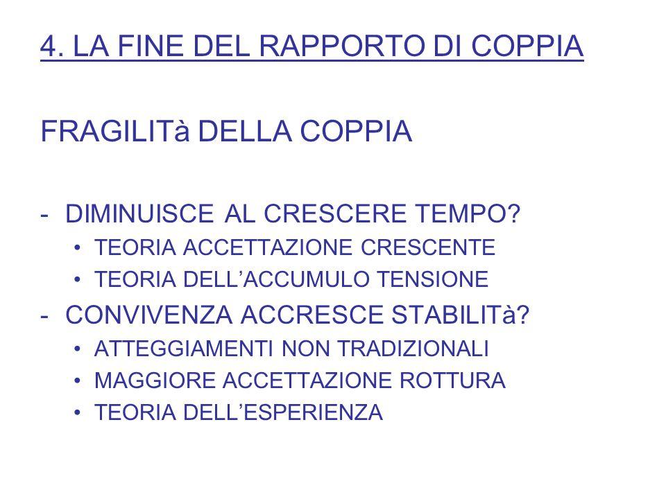 4. LA FINE DEL RAPPORTO DI COPPIA FRAGILITà DELLA COPPIA -DIMINUISCE AL CRESCERE TEMPO.