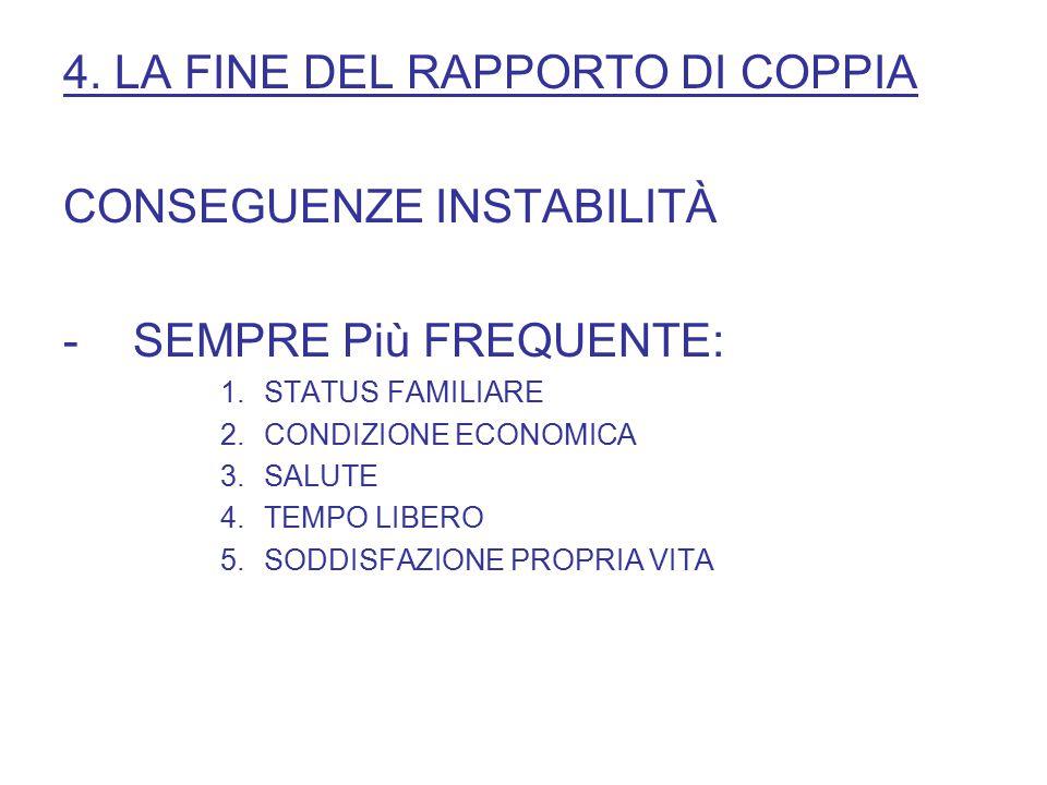 4. LA FINE DEL RAPPORTO DI COPPIA CONSEGUENZE INSTABILITÀ -SEMPRE Più FREQUENTE: 1.STATUS FAMILIARE 2.CONDIZIONE ECONOMICA 3.SALUTE 4.TEMPO LIBERO 5.S