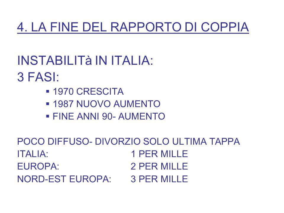 4. LA FINE DEL RAPPORTO DI COPPIA INSTABILITà IN ITALIA: 3 FASI:  1970 CRESCITA  1987 NUOVO AUMENTO  FINE ANNI 90- AUMENTO POCO DIFFUSO- DIVORZIO S
