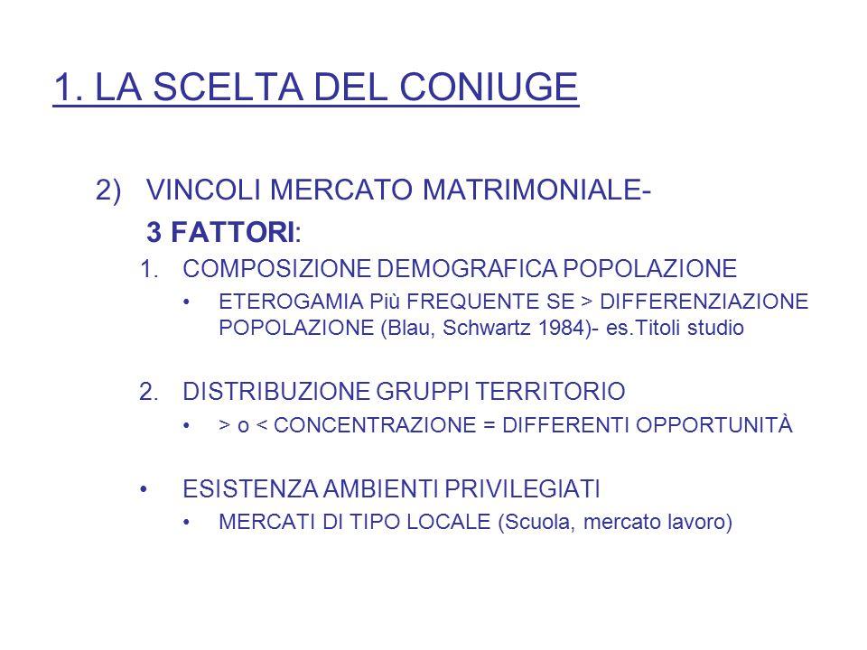 1. LA SCELTA DEL CONIUGE 2)VINCOLI MERCATO MATRIMONIALE- 3 FATTORI: 1.COMPOSIZIONE DEMOGRAFICA POPOLAZIONE ETEROGAMIA Più FREQUENTE SE > DIFFERENZIAZI