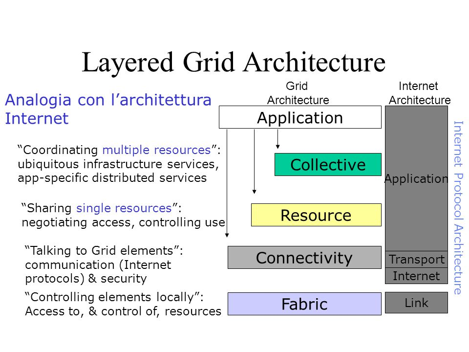 Application Fabric Controlling elements locally : Access to, & control of, resources Connectivity Talking to Grid elements : communication (Internet protocols) & security Resource Sharing single resources : negotiating access, controlling use Collective Coordinating multiple resources : ubiquitous infrastructure services, app-specific distributed services Internet Transport Application Link Internet Protocol Architecture Grid Architecture Internet Architecture Analogia con l'architettura Internet