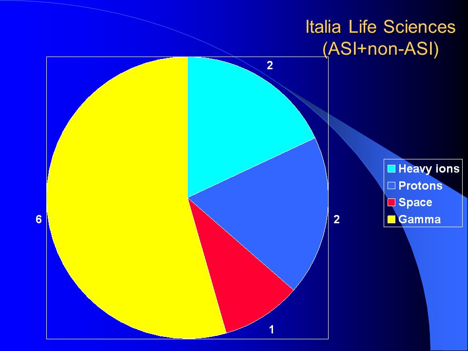 Italia Life Sciences (ASI+non-ASI)