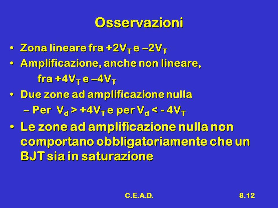 C.E.A.D.8.12 Osservazioni Zona lineare fra +2V T e –2V TZona lineare fra +2V T e –2V T Amplificazione, anche non lineare,Amplificazione, anche non lineare, fra +4V T e –4V T Due zone ad amplificazione nullaDue zone ad amplificazione nulla –Per V d > +4V T e per V d +4V T e per V d < - 4V T Le zone ad amplificazione nulla non comportano obbligatoriamente che un BJT sia in saturazioneLe zone ad amplificazione nulla non comportano obbligatoriamente che un BJT sia in saturazione