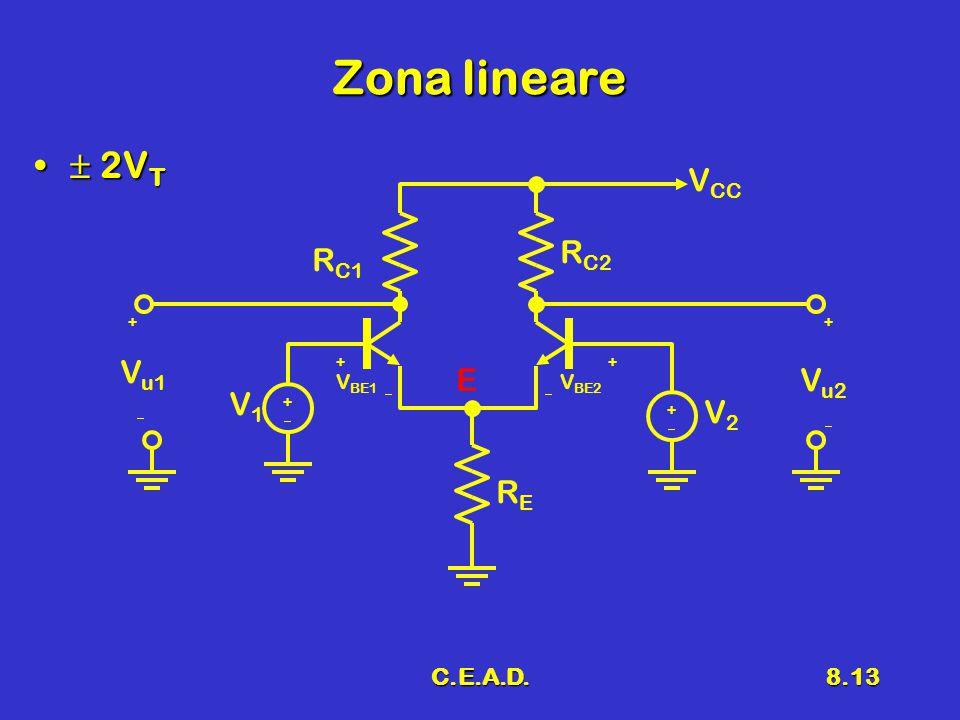 C.E.A.D.8.13 Zona lineare  2V T  2V T V BE1 R C1 R C2  V1V1 ++  V BE2 ++ V2V2 ++ RERE V u2 V u1 ++   V CC E
