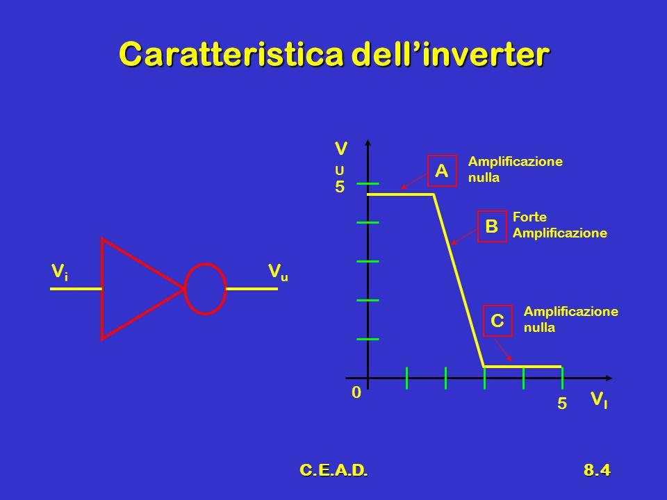 C.E.A.D.8.4 Caratteristica dell'inverter 5 0 5 A Amplificazione nulla B C Forte Amplificazione VIVI VUVU nulla ViVi VuVu