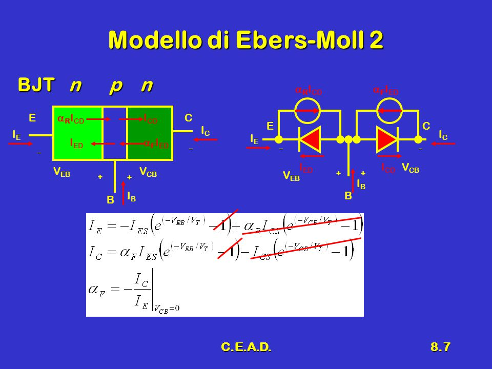 C.E.A.D.8.7 Modello di Ebers-Moll 2 BJT n p n V EB  + +  V CB E B C V EB  ++  V CB E B C IEIE ICIC IBIB I ED  F I ED I CD  R I CD  F I ED  R I CD I ED I CD IEIE ICIC IBIB